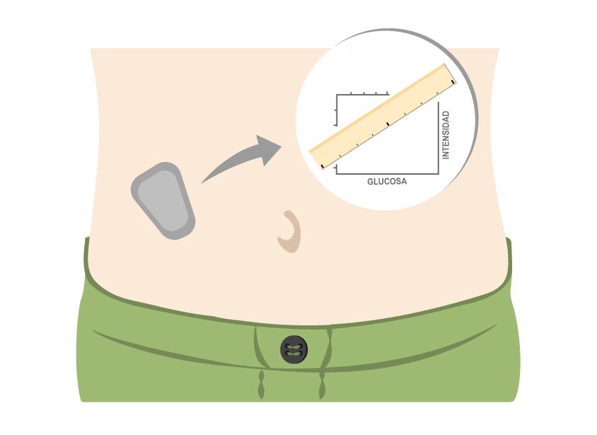 Sensores y calibración